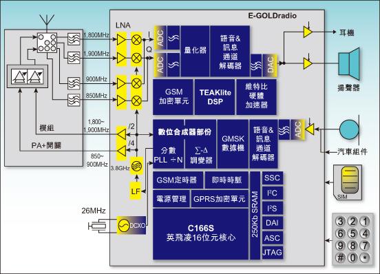 且元 件总数可减少一半,电路板面积可降低至25%.
