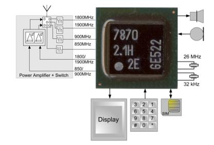 cmos建构模组与电路设计 在使用与数位设计相同的技术进行rf设计时