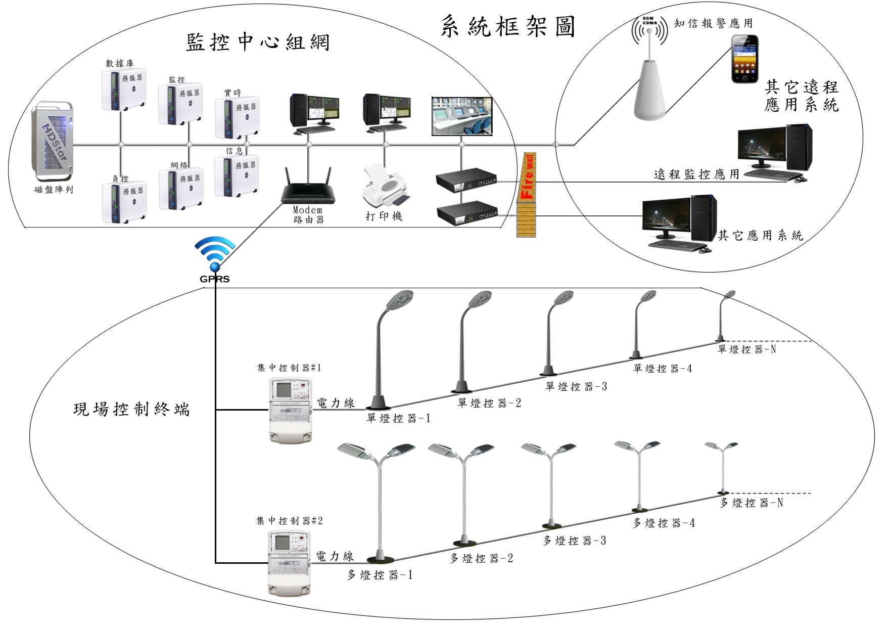 智慧型路灯控制系统资讯   topei        智慧型路灯控制